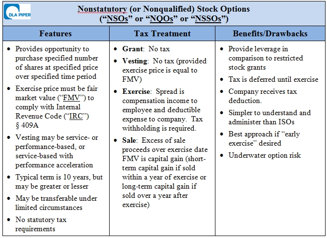 Stock Option: The Differences Between an ISO and an NSO - Buchwald & Associates